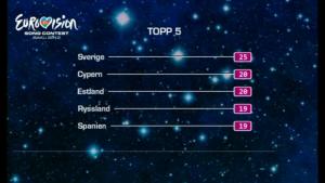 Swedish panel 2012 - top 5