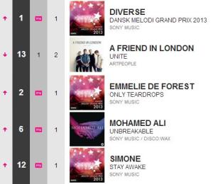 Danish charts week 4 2013