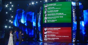 The results of the second night of Sanremo