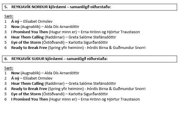 Results in the Icelandic national final 2016-4