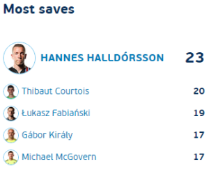 Most saves euro 2016
